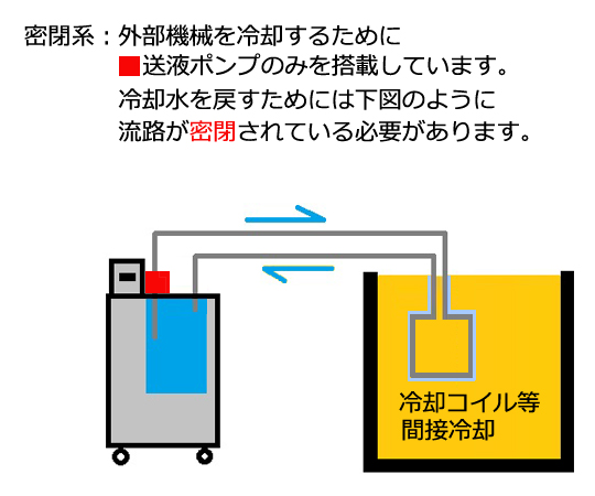 低高温恒温水槽(ビボ itherm) RT4