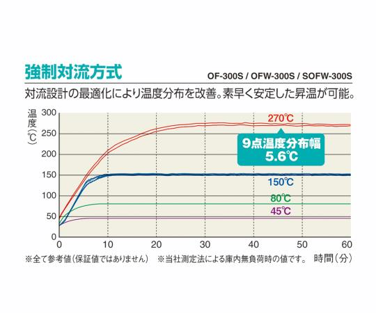 定温乾燥器 強制対流方式(右開き扉)窓付 OFW-300B-R (出荷前点検検査書付き)