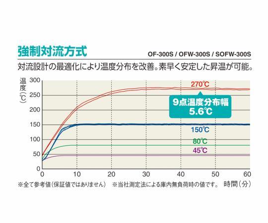 [取扱停止]ETTAS 定温乾燥器 強制対流方式(左開き扉)窓付 OFW-600B (出荷前点検検査書付き) OFW-600B(出荷前点検検査書付き)