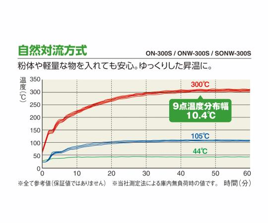 定温乾燥器 自然対流式(左開き扉)窓付 ONW-450S (出荷前点検検査書付き)