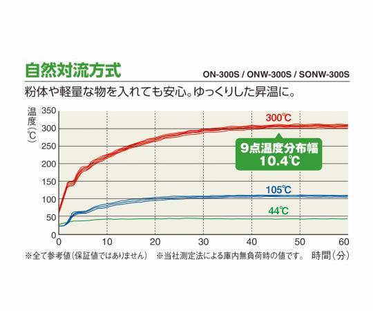 ETTAS 定温乾燥器 自然対流式(左開き扉)窓付 ONW-600S (出荷前点検検査書付き)