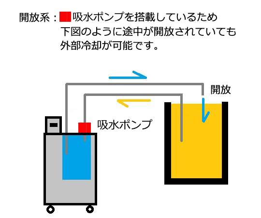 [取扱停止]冷却水循環装置 LTCi-400