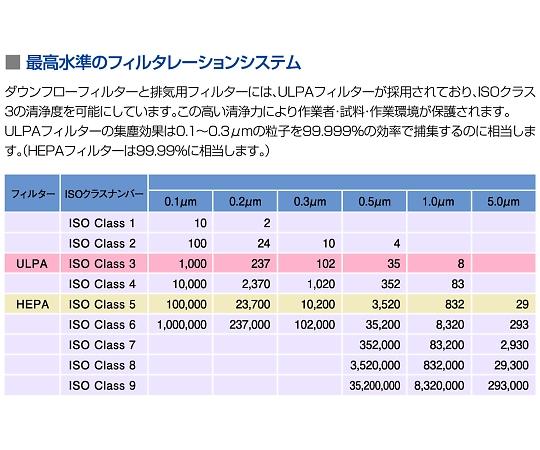 ESCO バイオハザードセフティキャビネットClassⅡ タイプ A2(循環型)1340×810×1980mm AC2-4N7