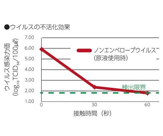 [受注停止]業務用アルコール製剤 Sani-Clear (サニクリア) 5L×1本入 E5000