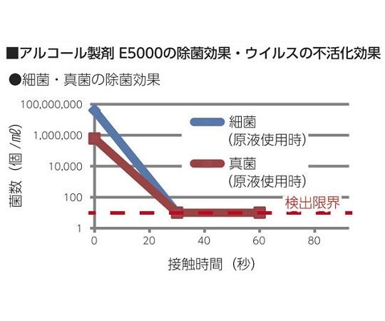 業務用アルコール製剤 Sani-Clear(サニクリア)用空容器 500mL 広口ワイドスプレーボトルWE