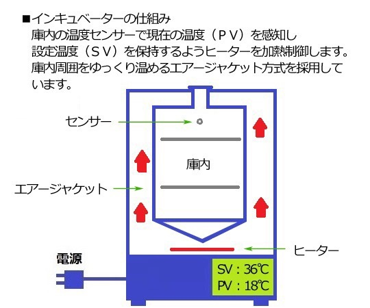 CO2インキュベーター 内部循環ファン E-50