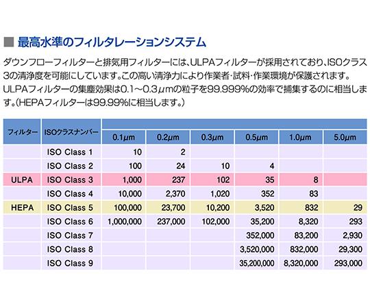 ESCO バイオクリーンベンチ 1645×810×1980mm BCB-5E7