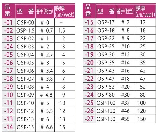 ノンワイヤーバーコーター Φ10×250mm(#46番手) OSP-120-L250