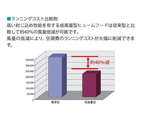 ヒュームフード(低風量タイプ)  1500×750×2400mm ALB-1500