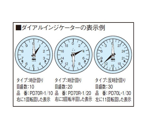エンプラダイアルインジケーター PD70R-1/20