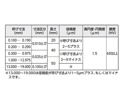 鋼ピンゲージ PGシリーズ プラス 13.500mm