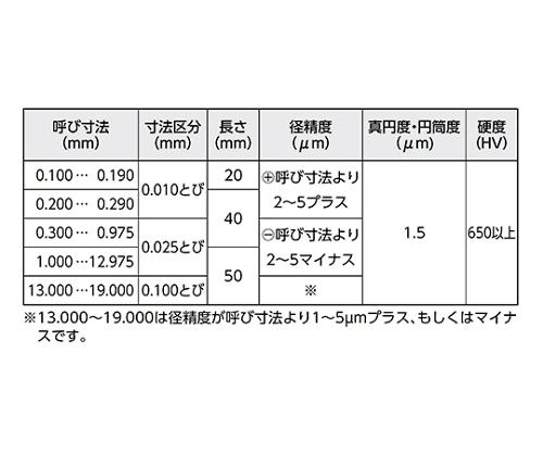 鋼ピンゲージ PGシリーズ プラス 19.000mm PG+19.000mm