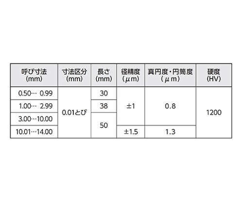 超硬ピンゲージセット 1.50-2.00mm