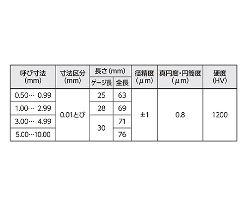 超硬シャンク付ピンゲージセット 7.00-7.50mm