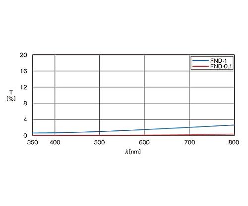 可視光用反射型固定式NDフィルター φ50mm 透過率1%