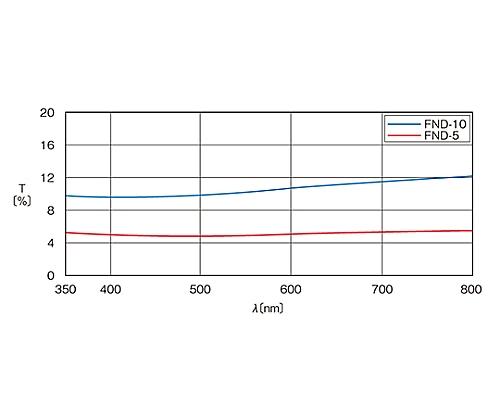 枠付反射型固定式NDフィルター φ25mm 透過率10%