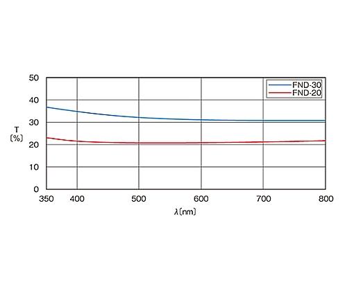 可視光用反射型固定式NDフィルター φ50mm 透過率20%