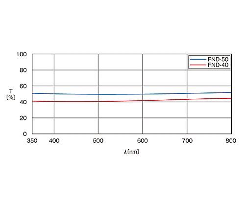 枠付反射型固定式NDフィルター φ25mm 透過率40%