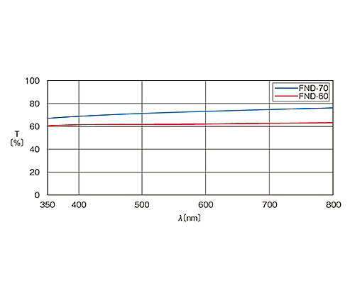 枠付反射型固定式NDフィルター φ25mm 透過率70%