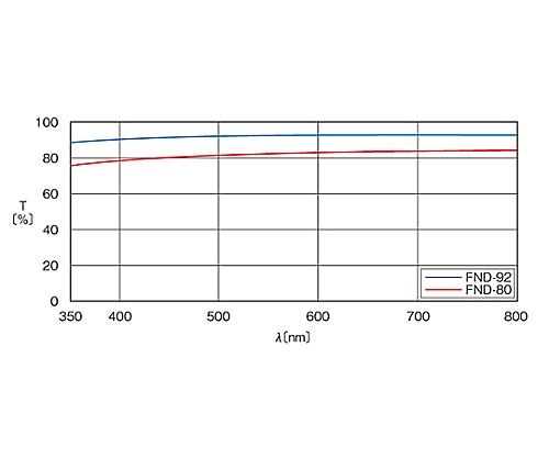 枠付反射型固定式NDフィルター φ25mm 透過率80% MFND-25-80
