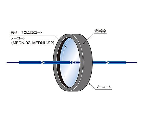 枠付反射型固定式NDフィルター φ25mm 透過率92% MFND-25-92