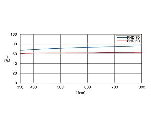枠付反射型固定式NDフィルター φ30mm 透過率60% MFND-30-60