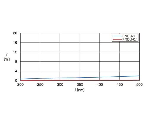 紫外光用反射型固定式NDフィルター φ25mm 透過率1%