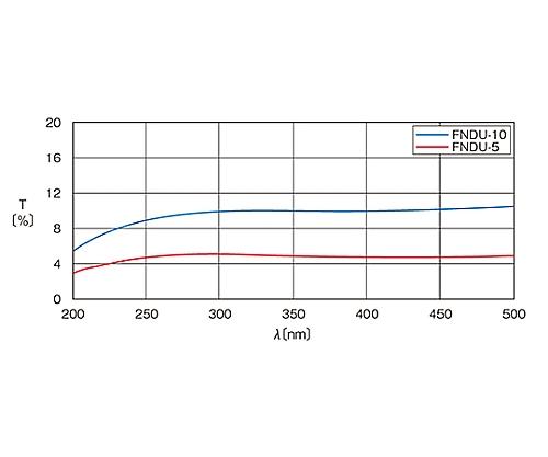 紫外光用反射型固定式NDフィルター φ20mm 透過率10%