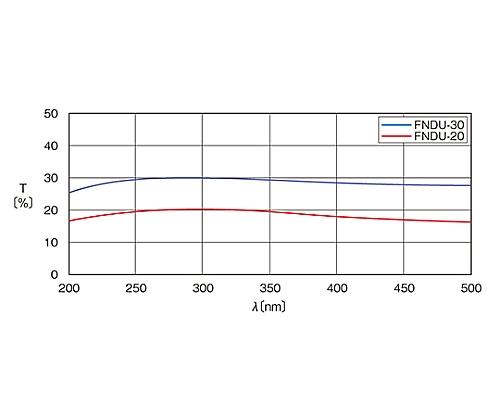 紫外光用反射型固定式NDフィルター φ25mm 透過率20%