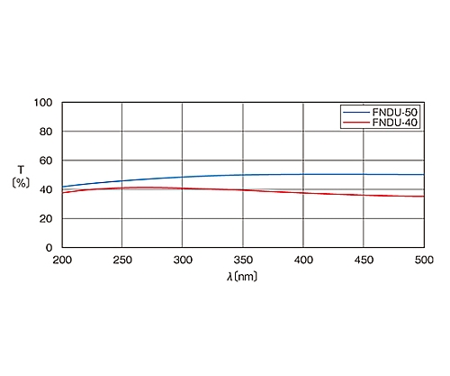 紫外光用反射型固定式NDフィルター φ25mm 透過率50%