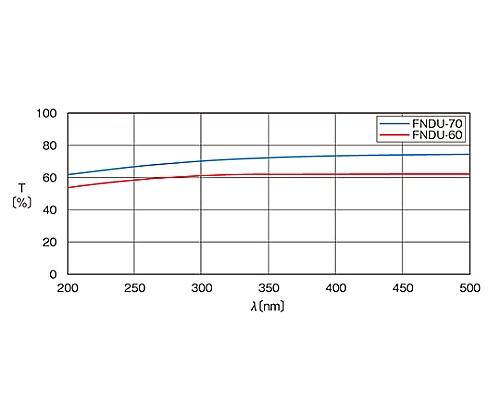 紫外光用反射型固定式NDフィルター φ20mm 透過率60%