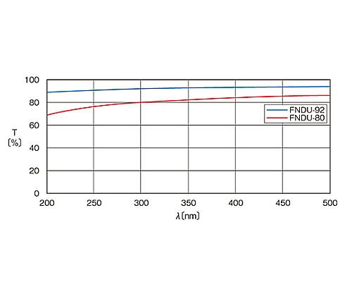 紫外光用反射型固定式NDフィルター φ20mm 透過率92%