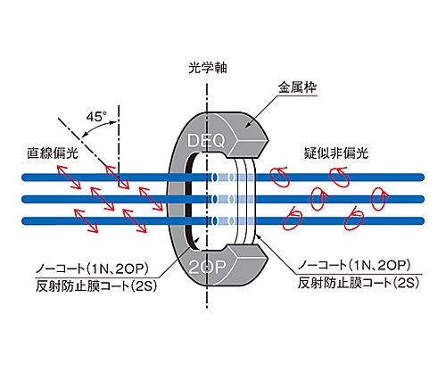 水晶偏光解消板 素子厚み5mm