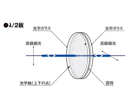 雲母波長板 φ20mm