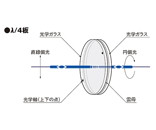 雲母波長板 φ40mm