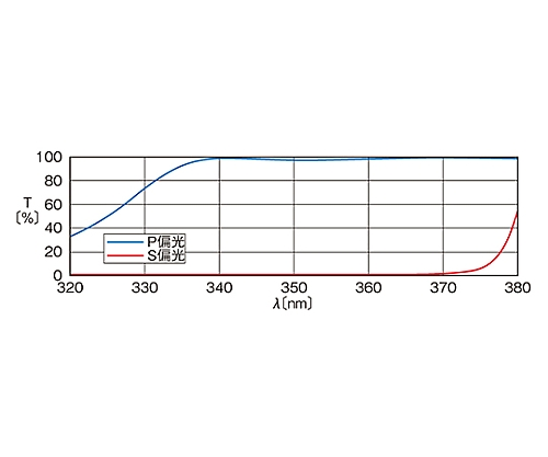 ハイパワー用偏光ビームスプリッター 355nm 12.7mm