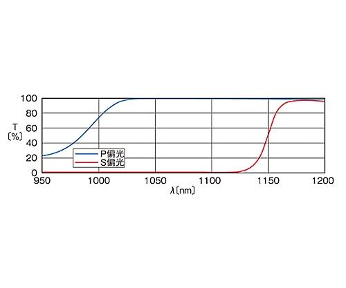 ハイパワー用偏光ビームスプリッター 1064nm 10mm