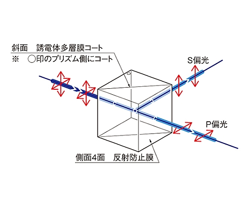 広帯域偏光ビームスプリッター 1000~2000nm 20mm