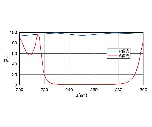 広帯域偏光ビームスプリッター 235~265nm 20mm