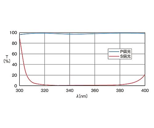 広帯域偏光ビームスプリッター 330~370nm 10mm