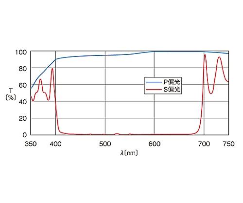 広帯域偏光ビームスプリッター 450~650nm 15mm