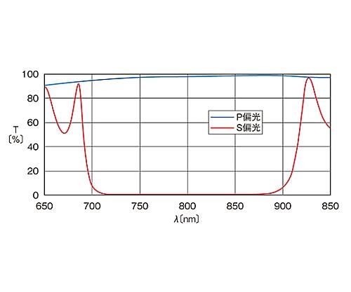 広帯域偏光ビームスプリッター 750~850nm 12.7mm