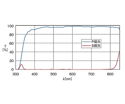 広帯域偏光ビームスプリッター 380~750nm 15mm