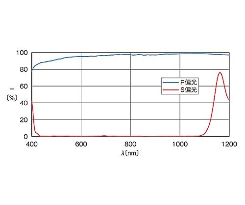 広帯域偏光ビームスプリッター 450~1080nm 12.7mm
