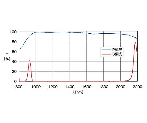 広帯域偏光ビームスプリッター 1000~2000nm 15mm