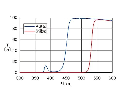 偏光ビームスプリッター 488nm 10mm