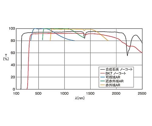 球面平凸レンズ BK7 φ60mm 焦点距離70mm