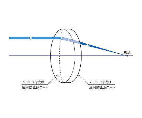 球面平凸レンズ BK7 φ50mm 焦点距離600mm SLB-50-600PIR2