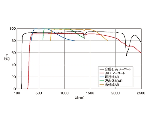 球面平凹レンズ BK7 φ50mm 焦点距離 -80mm