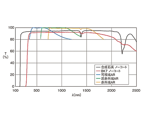 球面両凸レンズ BK7 φ50.8mm 焦点距離52.7mm SLB-50.8B-50PIR1